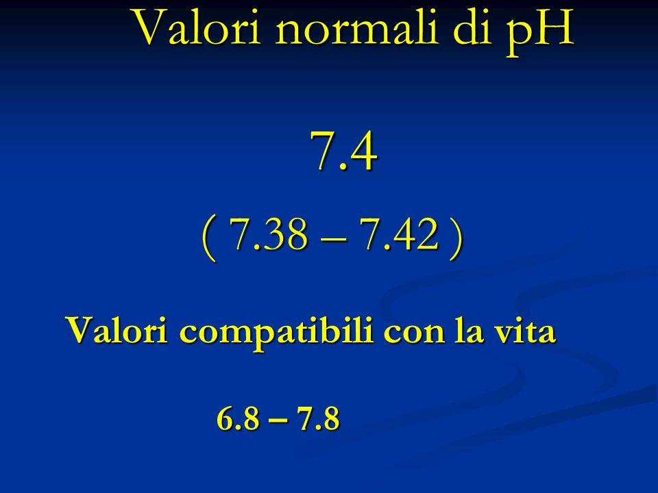 Valori normali di pH 7.4 ( 7.38 – 7.42 )