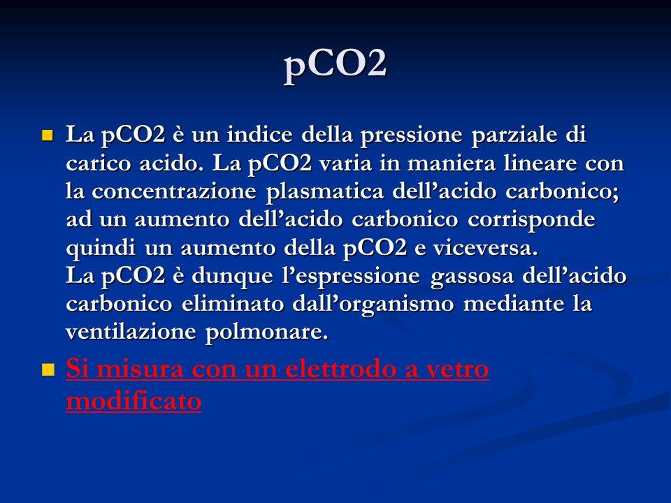 pCO2 Si misura con un elettrodo a vetro modificato