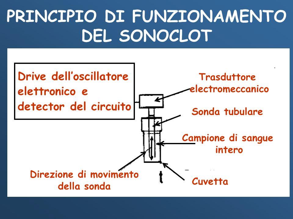 PRINCIPIO DI FUNZIONAMENTO DEL SONOCLOT Direzione di movimento
