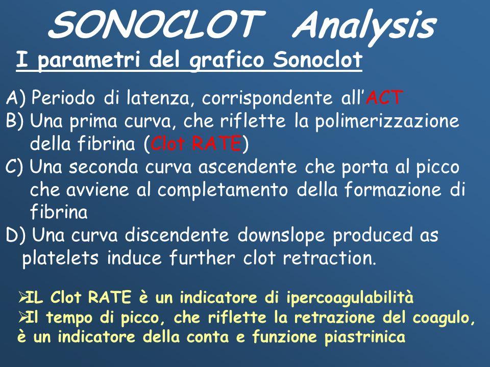 SONOCLOT Analysis I parametri del grafico Sonoclot