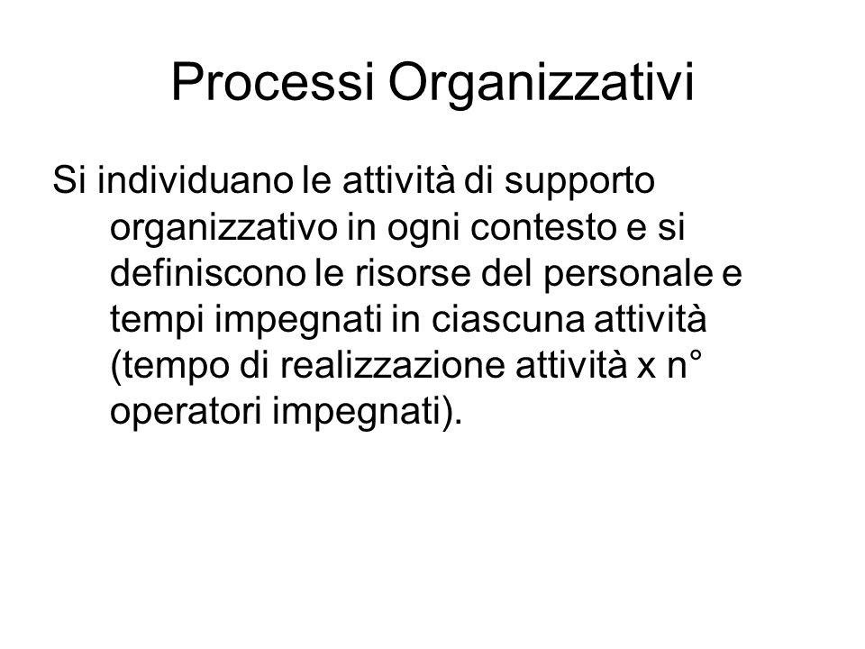 Processi Organizzativi