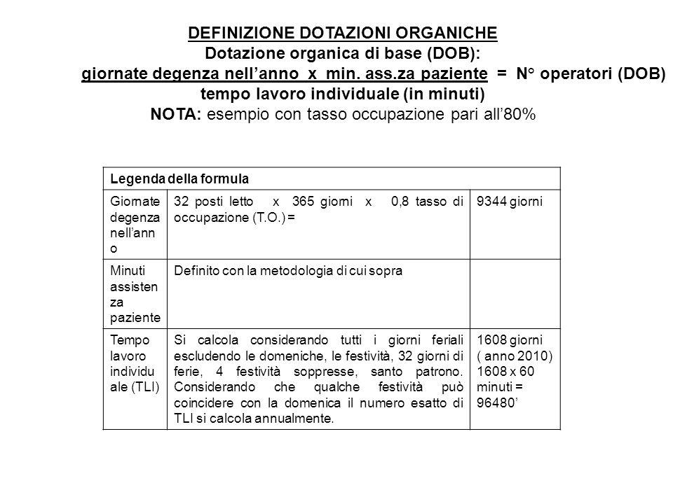 DEFINIZIONE DOTAZIONI ORGANICHE Dotazione organica di base (DOB):