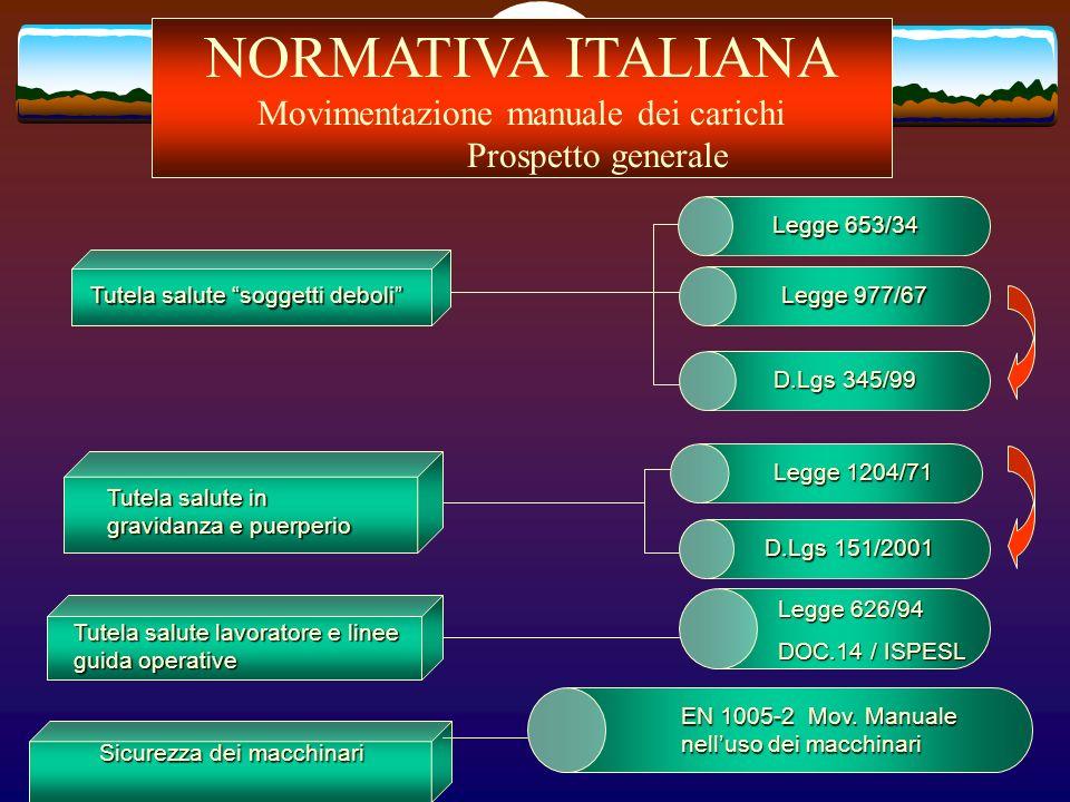 NORMATIVA ITALIANA Movimentazione manuale dei carichi Prospetto generale