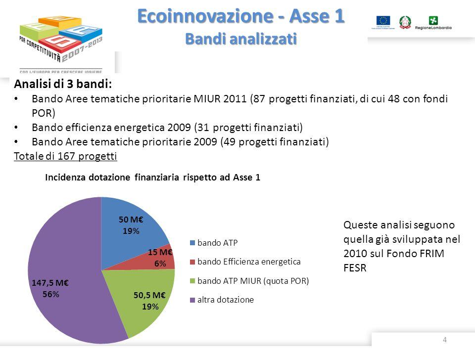 Ecoinnovazione - Asse 1 Bandi analizzati Analisi di 3 bandi: