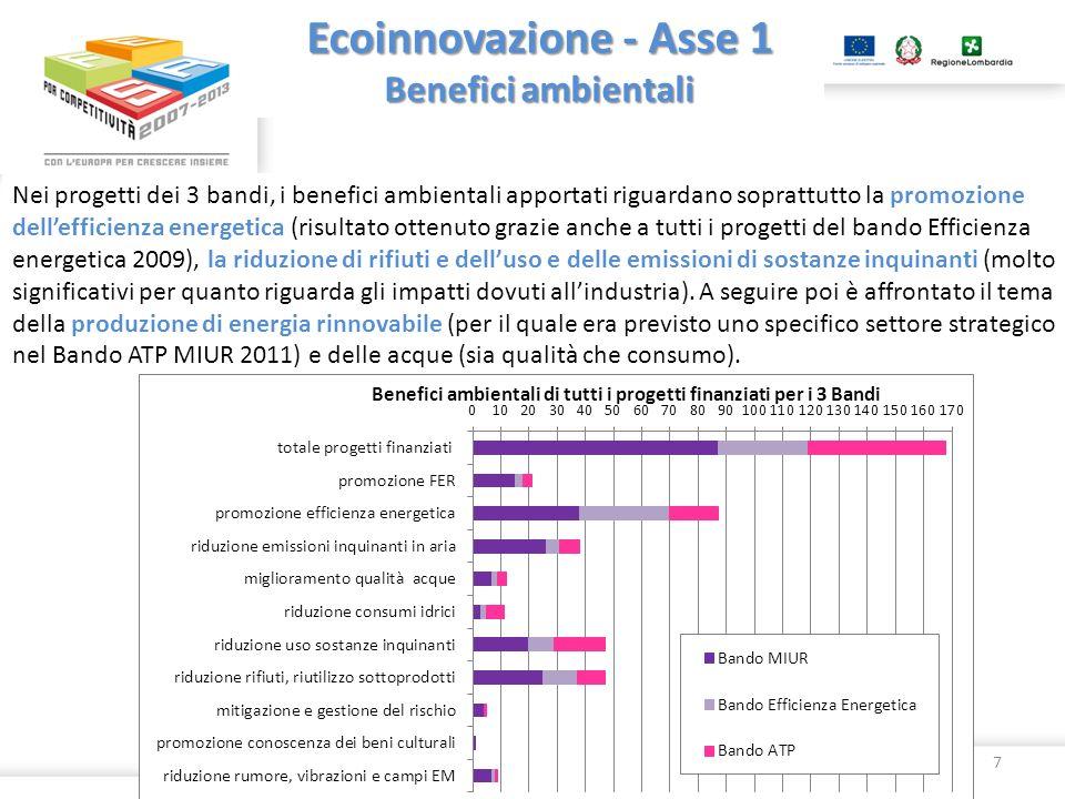 Ecoinnovazione - Asse 1 Benefici ambientali