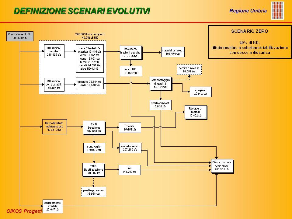 DEFINIZIONE SCENARI EVOLUTIVI
