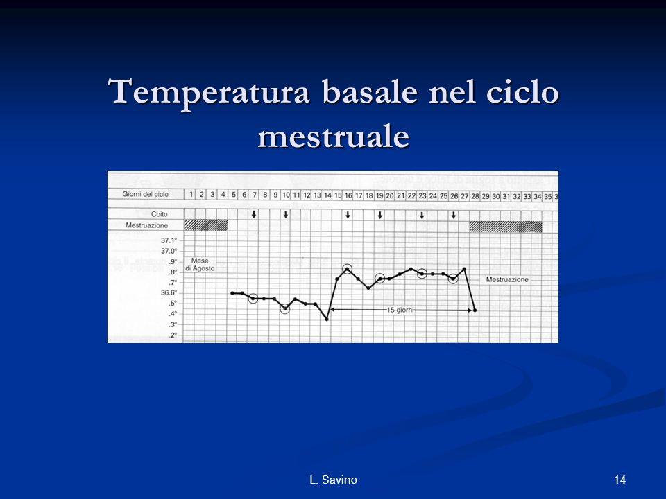 Temperatura basale nel ciclo mestruale