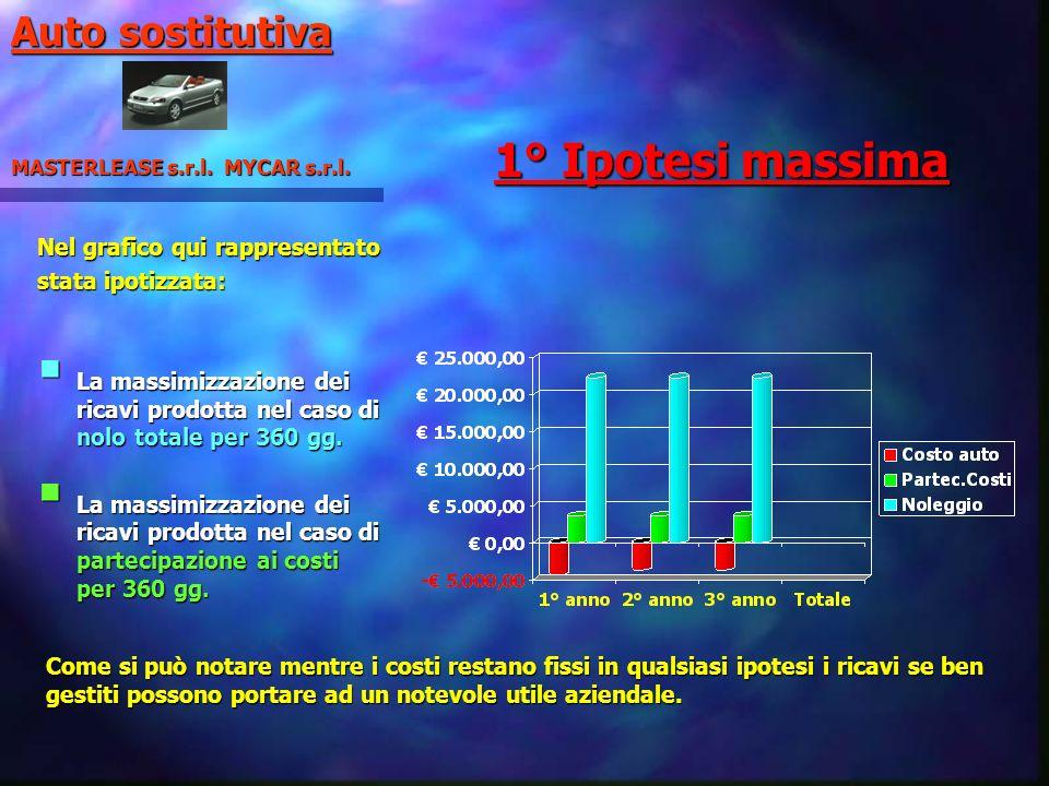 1° Ipotesi massima Auto sostitutiva Nel grafico qui rappresentato