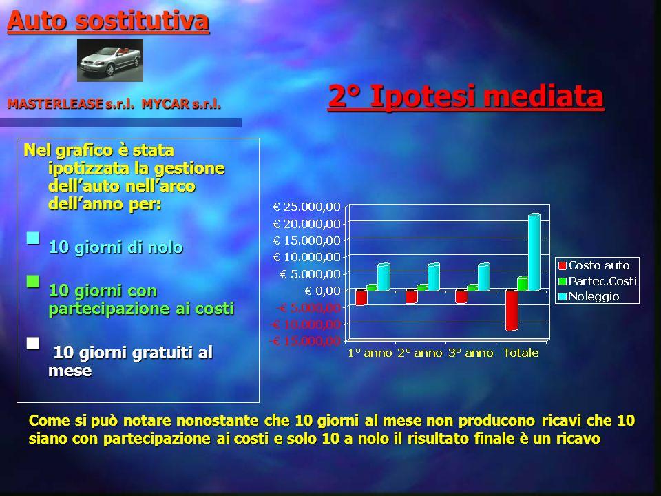 2° Ipotesi mediata Auto sostitutiva