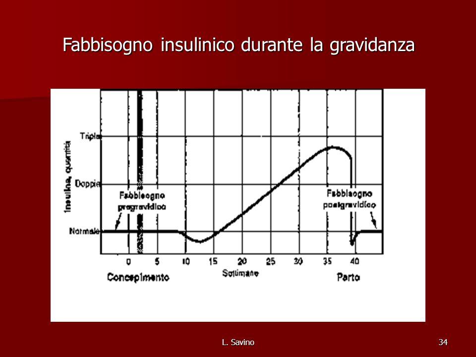 Fabbisogno insulinico durante la gravidanza