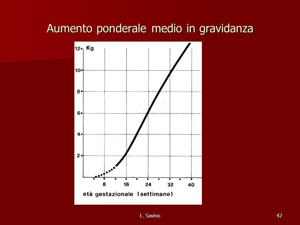 Aumento ponderale medio in gravidanza