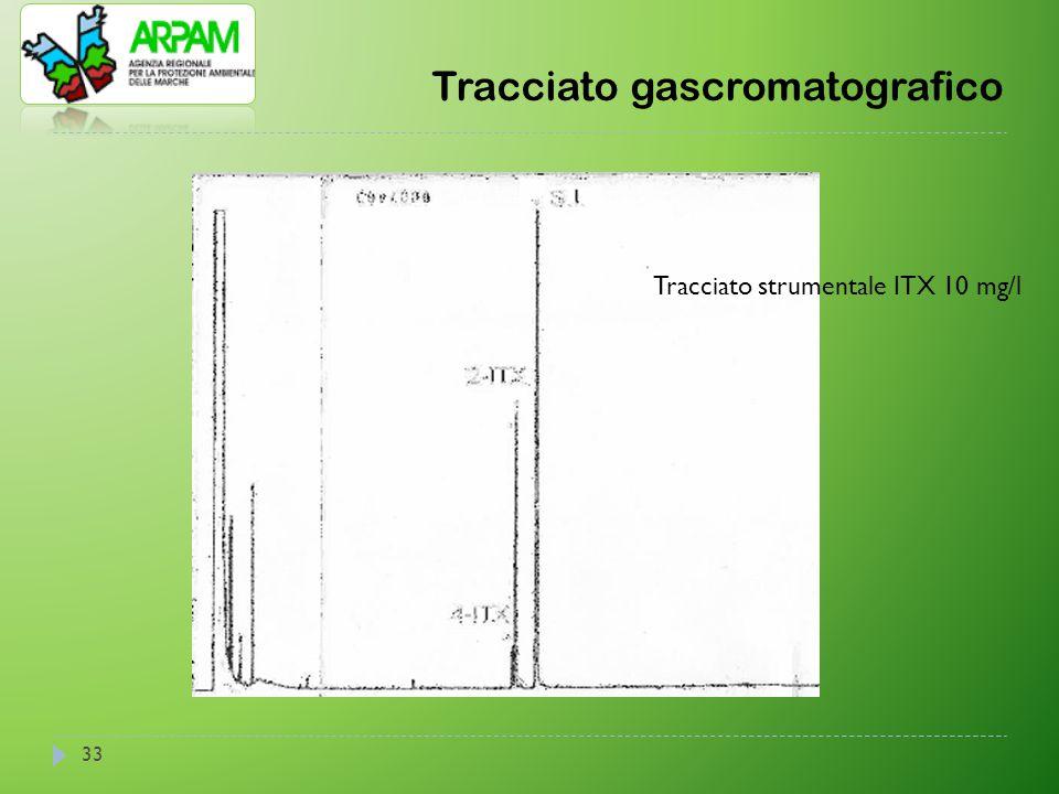 Tracciato gascromatografico