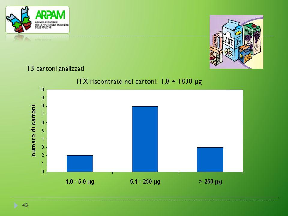 ITX riscontrato nei cartoni: 1,8 ÷ 1838 μg