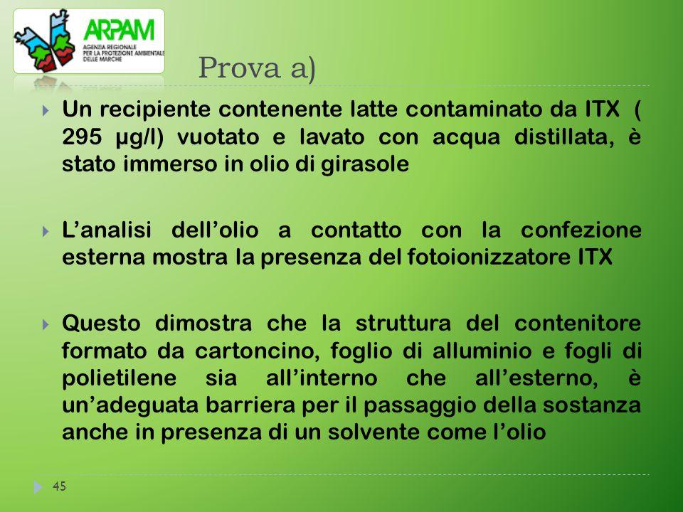 Prova a) Un recipiente contenente latte contaminato da ITX ( 295 µg/l) vuotato e lavato con acqua distillata, è stato immerso in olio di girasole.