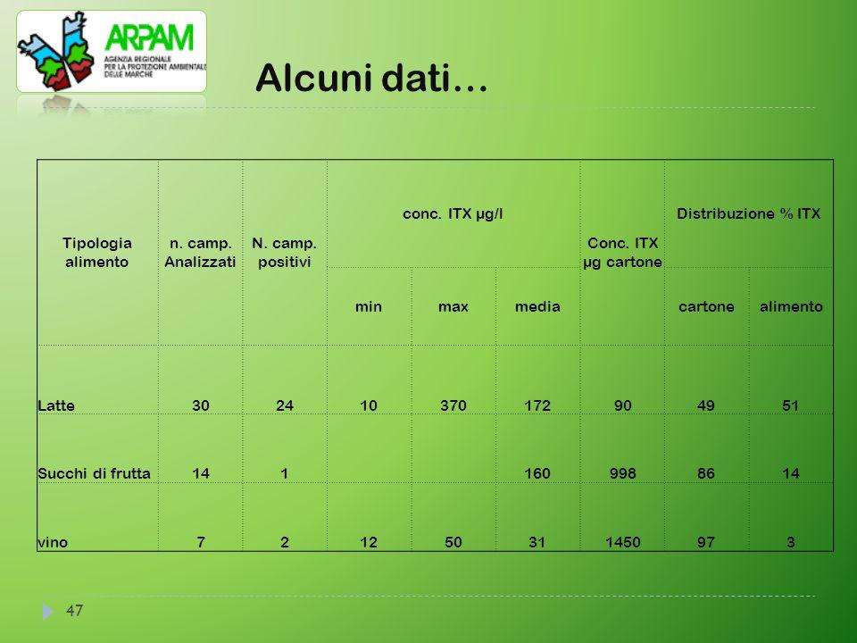 Alcuni dati… Tipologia alimento n. camp. Analizzati N. camp. positivi