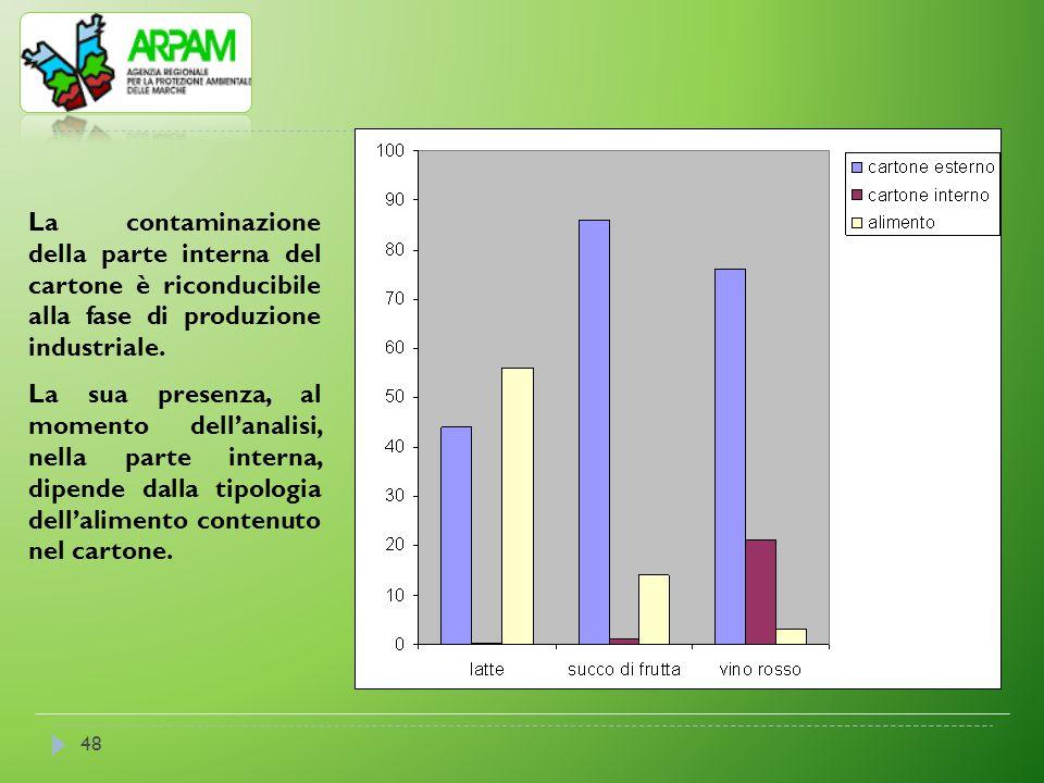 La contaminazione della parte interna del cartone è riconducibile alla fase di produzione industriale.