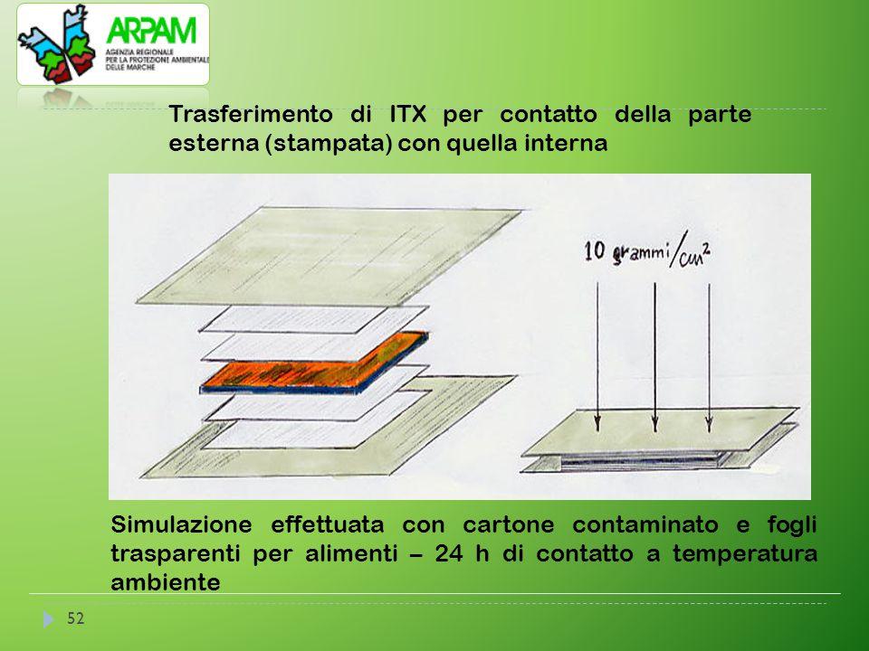 Trasferimento di ITX per contatto della parte esterna (stampata) con quella interna