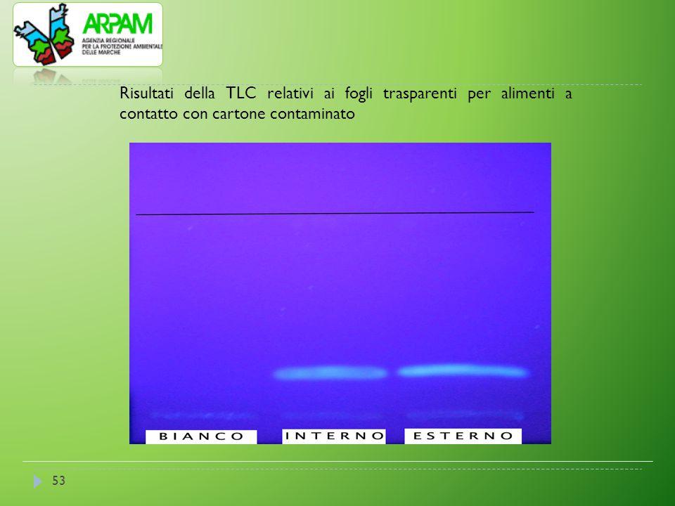 Risultati della TLC relativi ai fogli trasparenti per alimenti a contatto con cartone contaminato