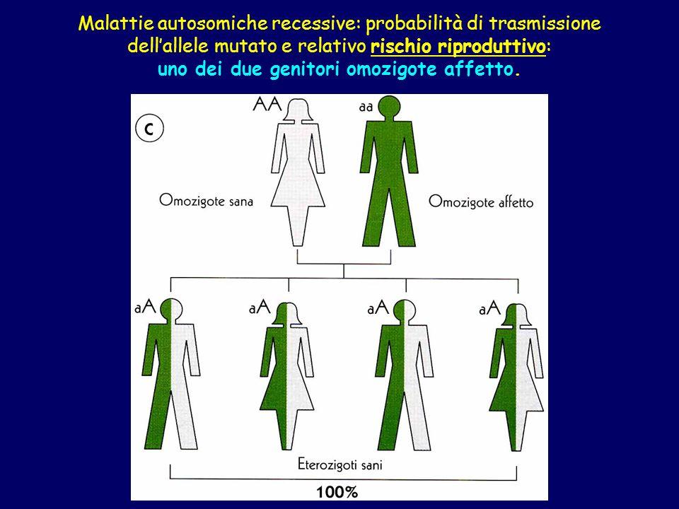 Malattie autosomiche recessive: probabilità di trasmissione dell'allele mutato e relativo rischio riproduttivo: uno dei due genitori omozigote affetto.