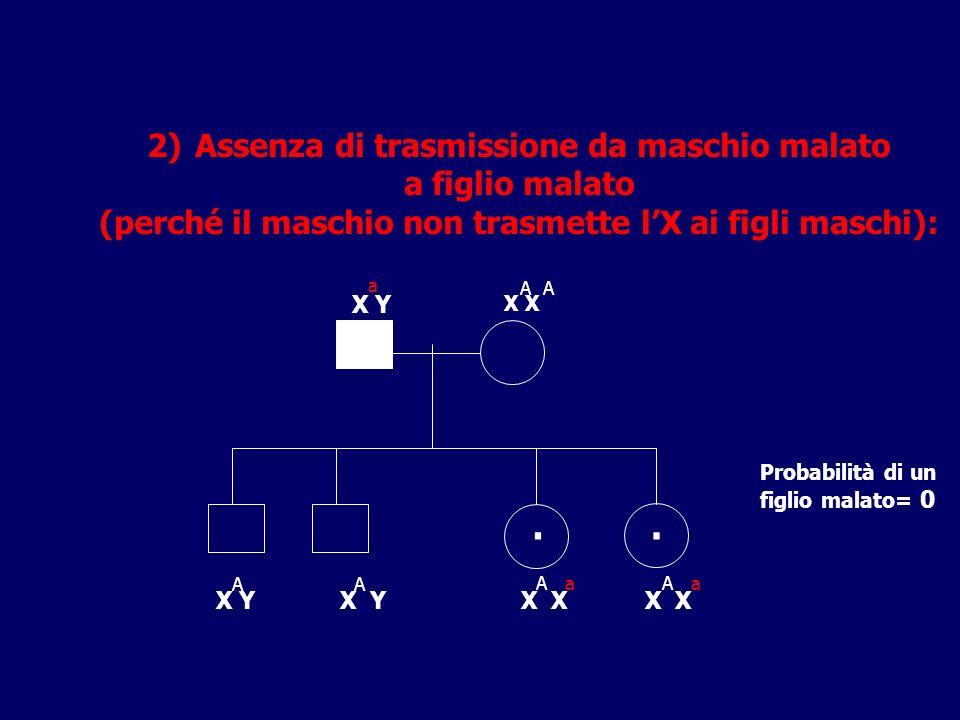 . . Assenza di trasmissione da maschio malato a figlio malato