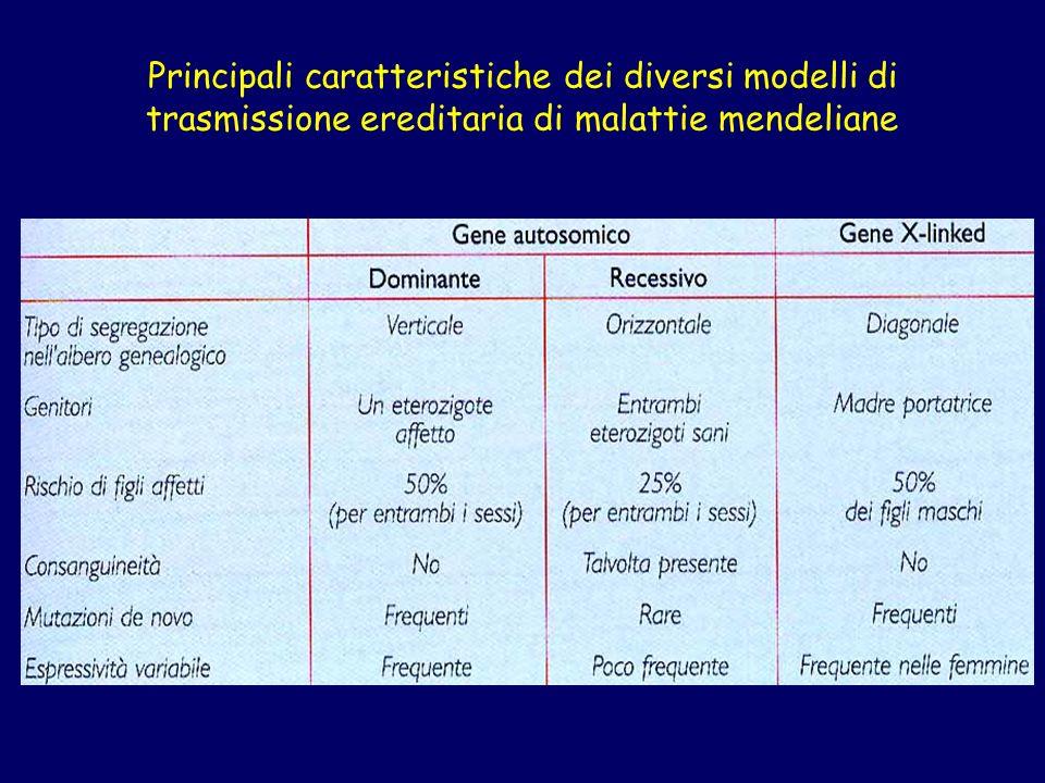 Principali caratteristiche dei diversi modelli di trasmissione ereditaria di malattie mendeliane