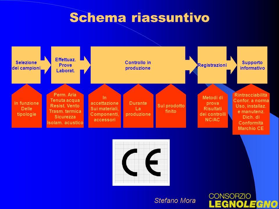 Schema riassuntivo Stefano Mora Selezione dei campioni Effettuaz.