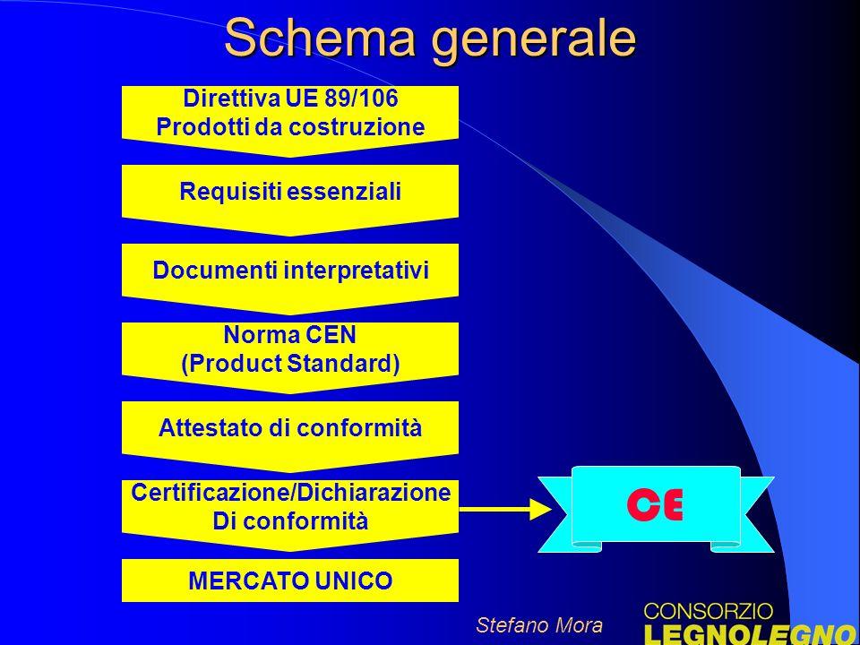 Schema generale CE Direttiva UE 89/106 Prodotti da costruzione