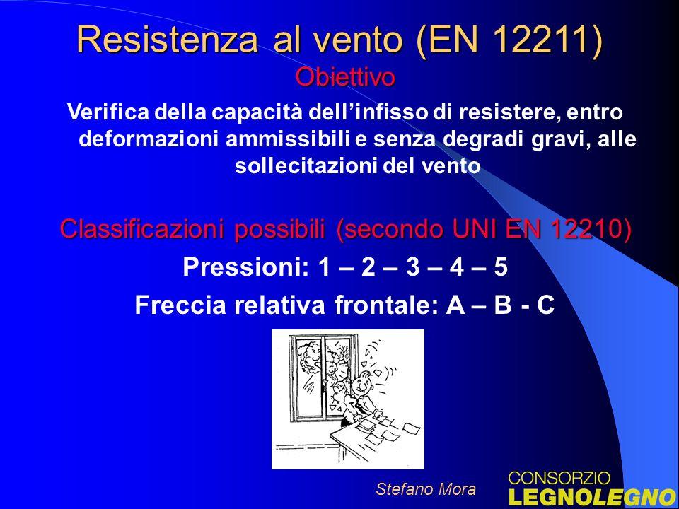 Freccia relativa frontale: A – B - C