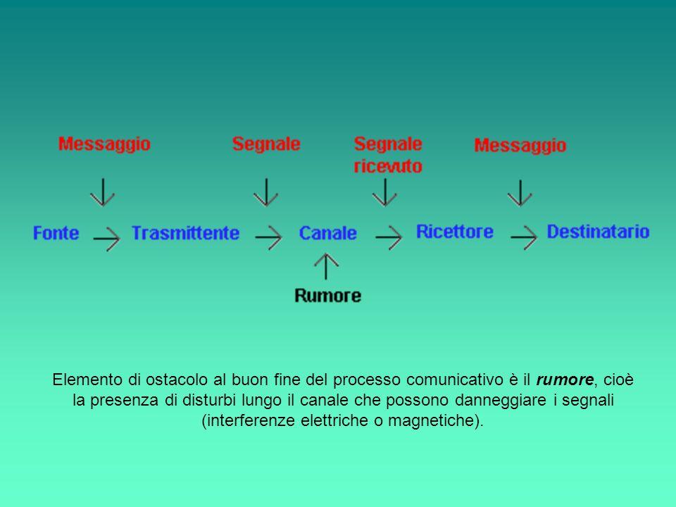 Elemento di ostacolo al buon fine del processo comunicativo è il rumore, cioè la presenza di disturbi lungo il canale che possono danneggiare i segnali (interferenze elettriche o magnetiche).