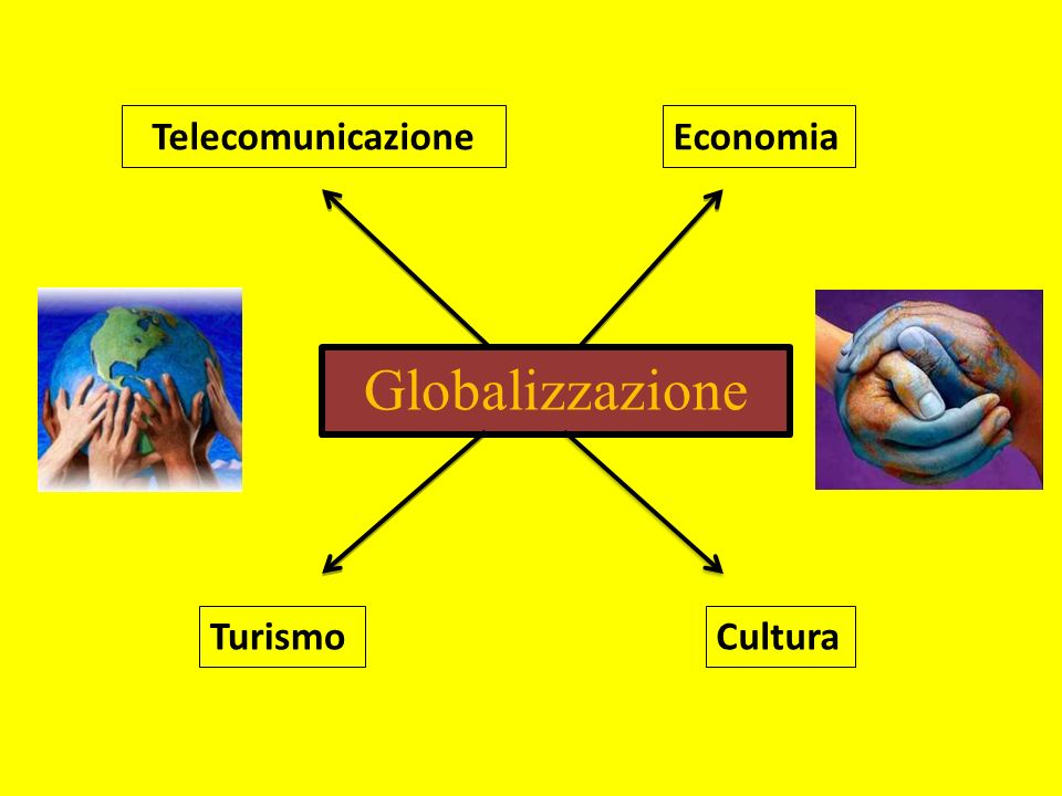 Telecomunicazione Economia Globalizzazione Turismo Cultura
