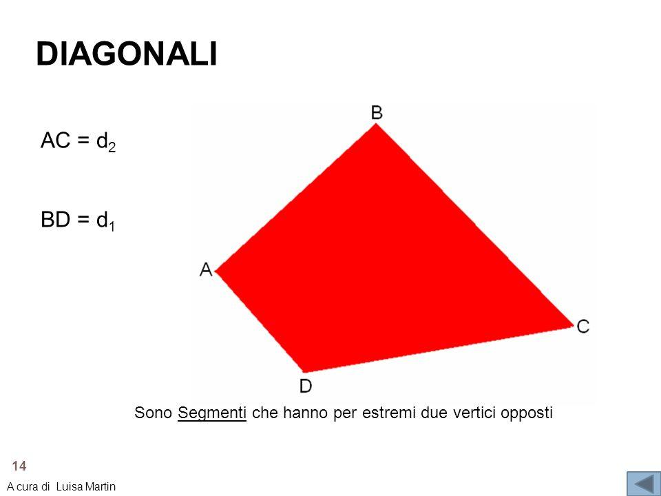 DIAGONALI AC = d2. BD = d1. Sono Segmenti che hanno per estremi due vertici opposti.