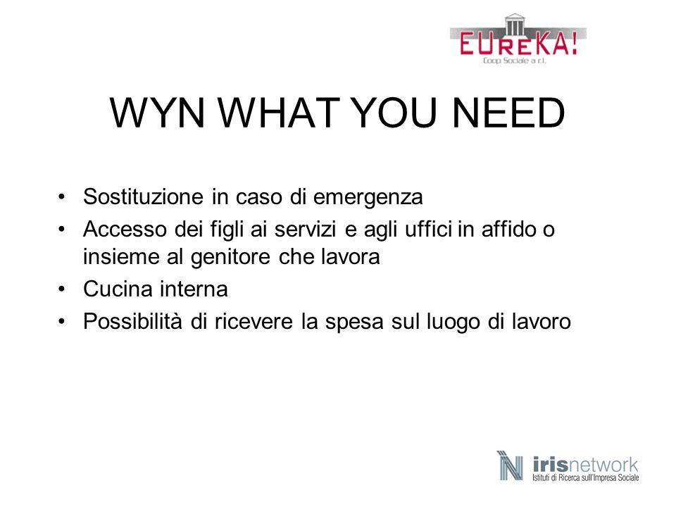 WYN WHAT YOU NEED Sostituzione in caso di emergenza
