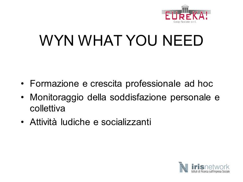 WYN WHAT YOU NEED Formazione e crescita professionale ad hoc
