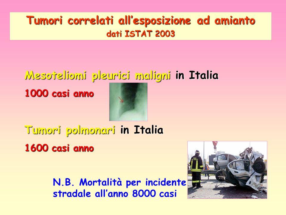 Tumori correlati all'esposizione ad amianto