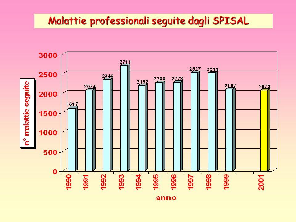 Malattie professionali seguite dagli SPISAL