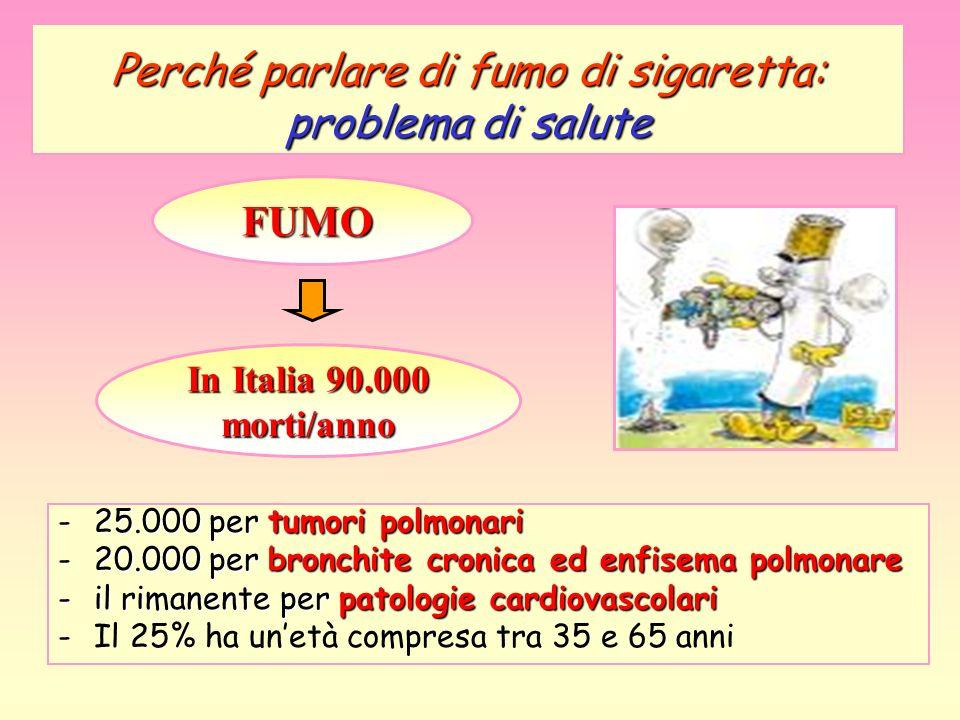 Perché parlare di fumo di sigaretta: problema di salute