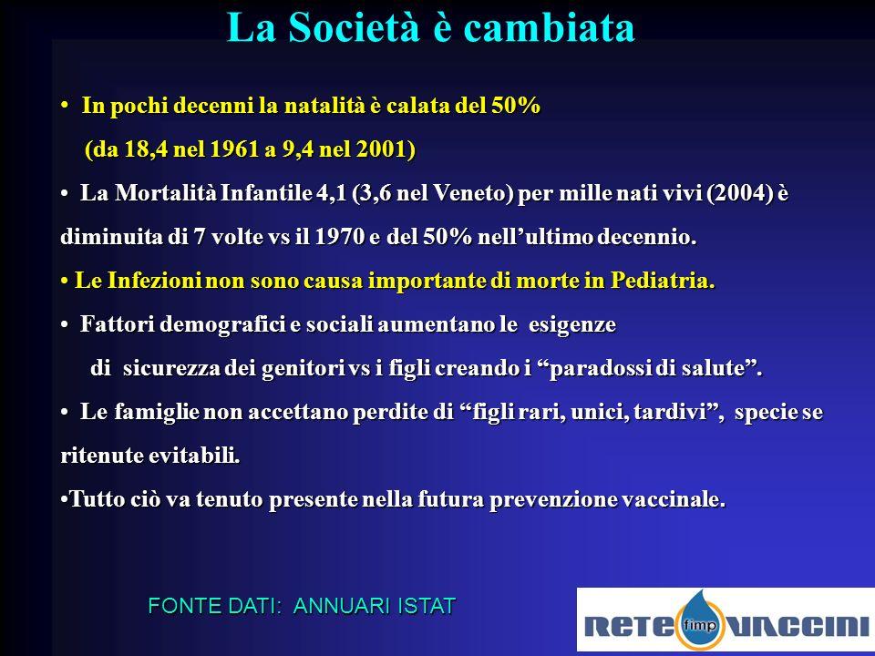 La Società è cambiata In pochi decenni la natalità è calata del 50%