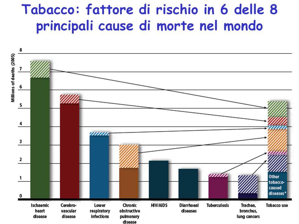 Tabacco: fattore di rischio in 6 delle 8 principali cause di morte nel mondo