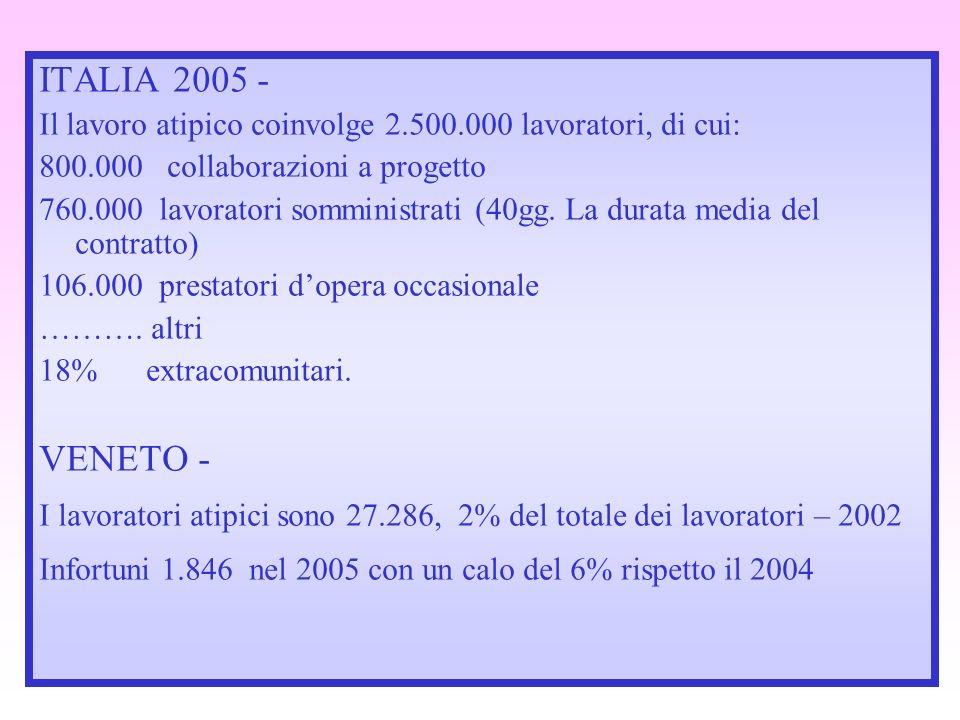 ITALIA 2005 - Il lavoro atipico coinvolge 2.500.000 lavoratori, di cui: 800.000 collaborazioni a progetto.