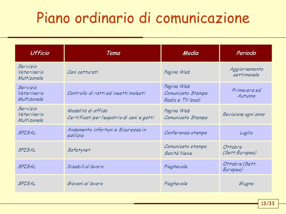 Piano ordinario di comunicazione