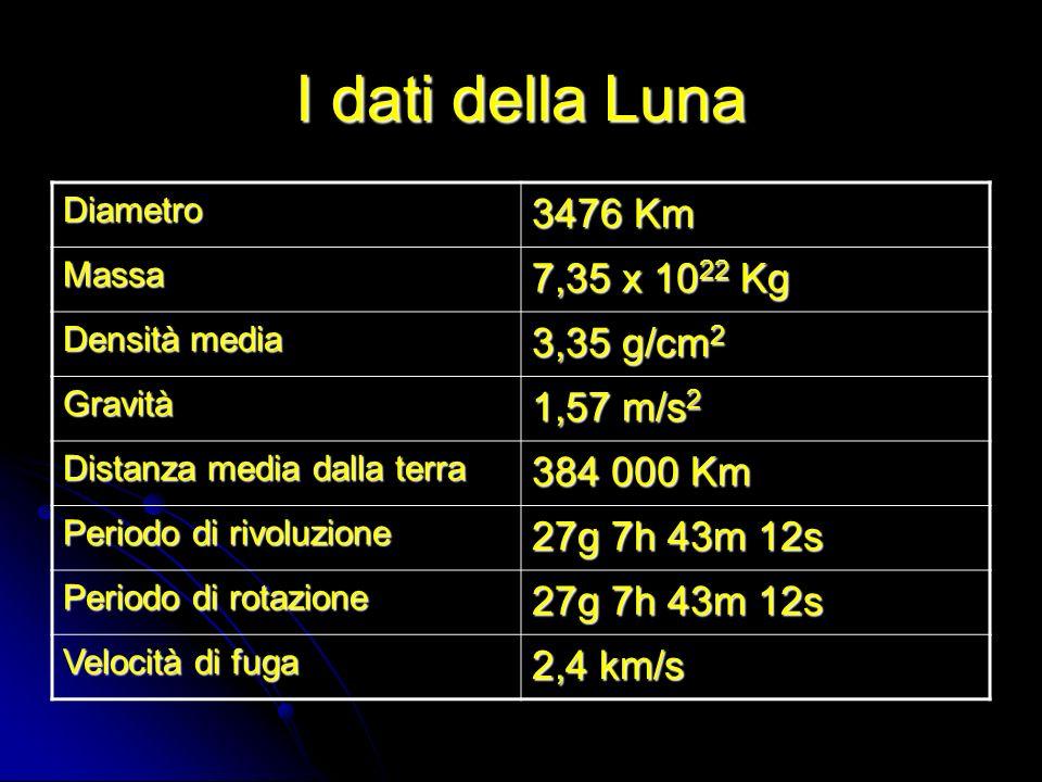 I dati della Luna 3476 Km 7,35 x 1022 Kg 3,35 g/cm2 1,57 m/s2