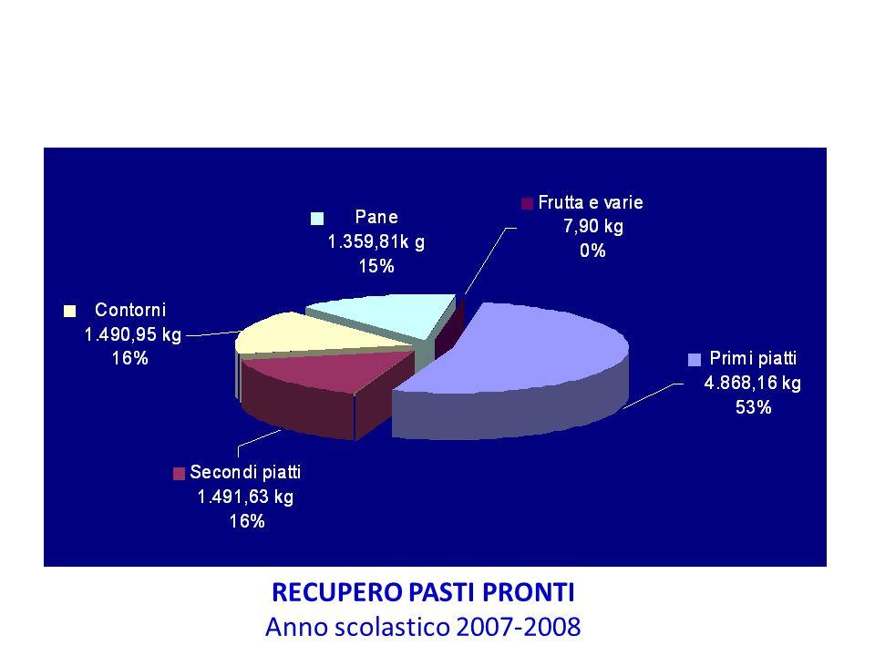 RECUPERO PASTI PRONTI Anno scolastico 2007-2008 ■ Totale 9.218,15 kg