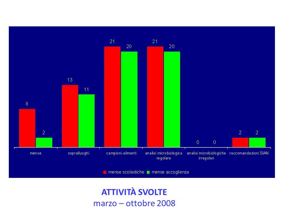 ATTIVITÀ SVOLTE marzo – ottobre 2008