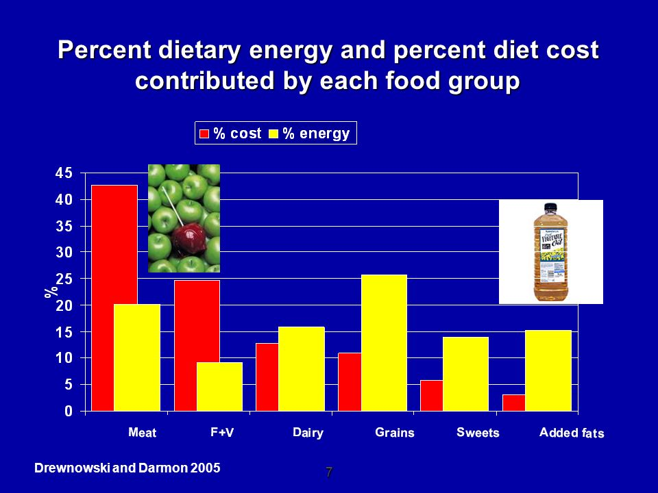 Percent dietary energy and percent diet cost contributed by each food group