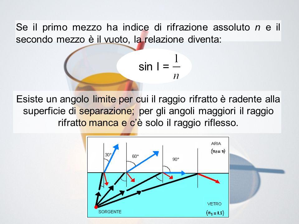 Se il primo mezzo ha indice di rifrazione assoluto n e il secondo mezzo è il vuoto, la relazione diventa: