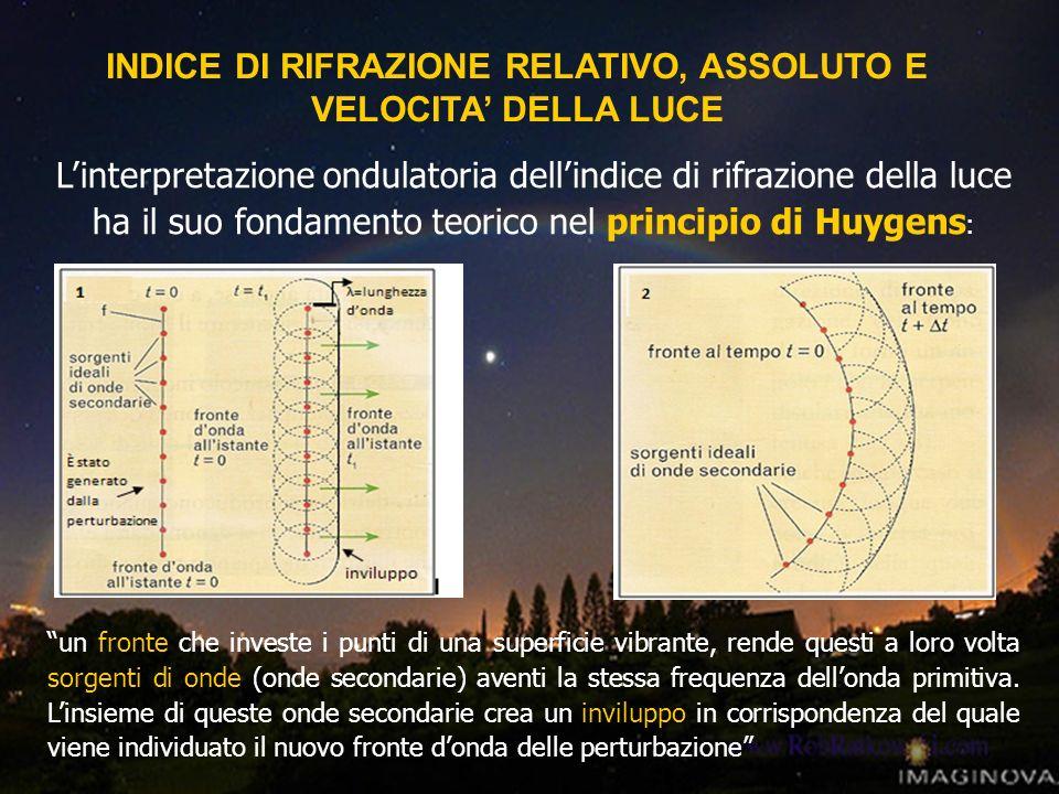 INDICE DI RIFRAZIONE RELATIVO, ASSOLUTO E VELOCITA' DELLA LUCE