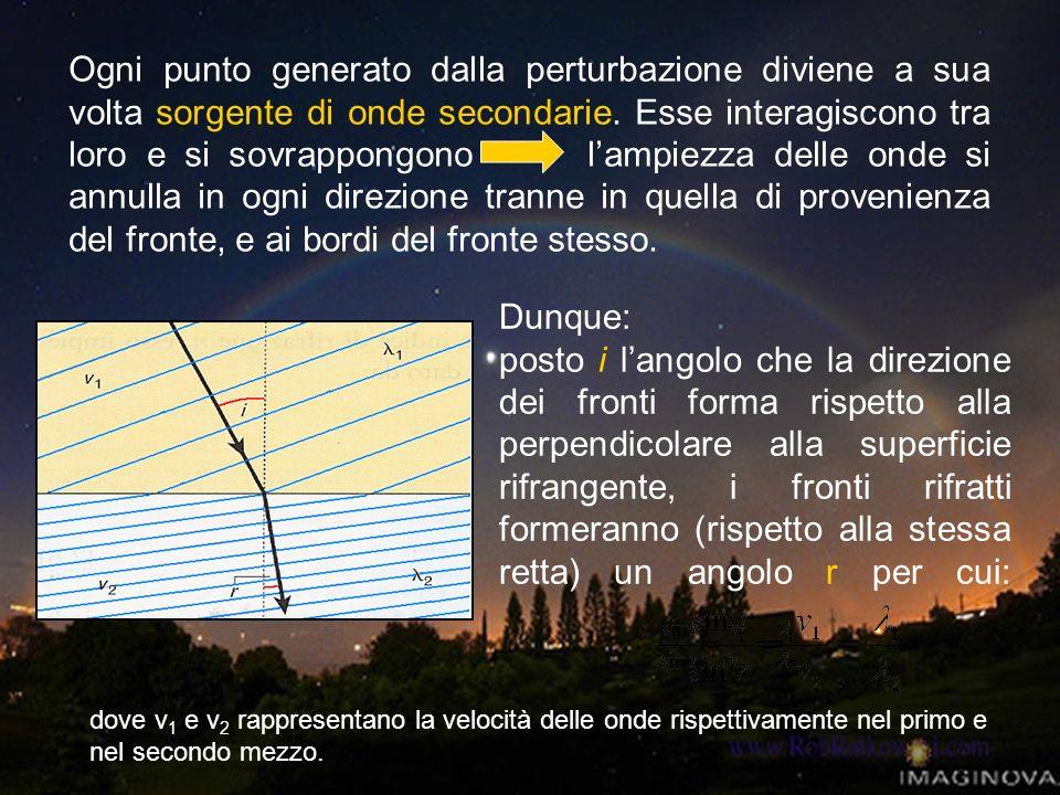 Ogni punto generato dalla perturbazione diviene a sua volta sorgente di onde secondarie. Esse interagiscono tra loro e si sovrappongono l'ampiezza delle onde si annulla in ogni direzione tranne in quella di provenienza del fronte, e ai bordi del fronte stesso.
