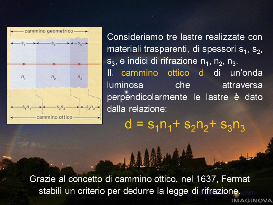 Consideriamo tre lastre realizzate con materiali trasparenti, di spessori s1, s2, s3, e indici di rifrazione n1, n2, n3.