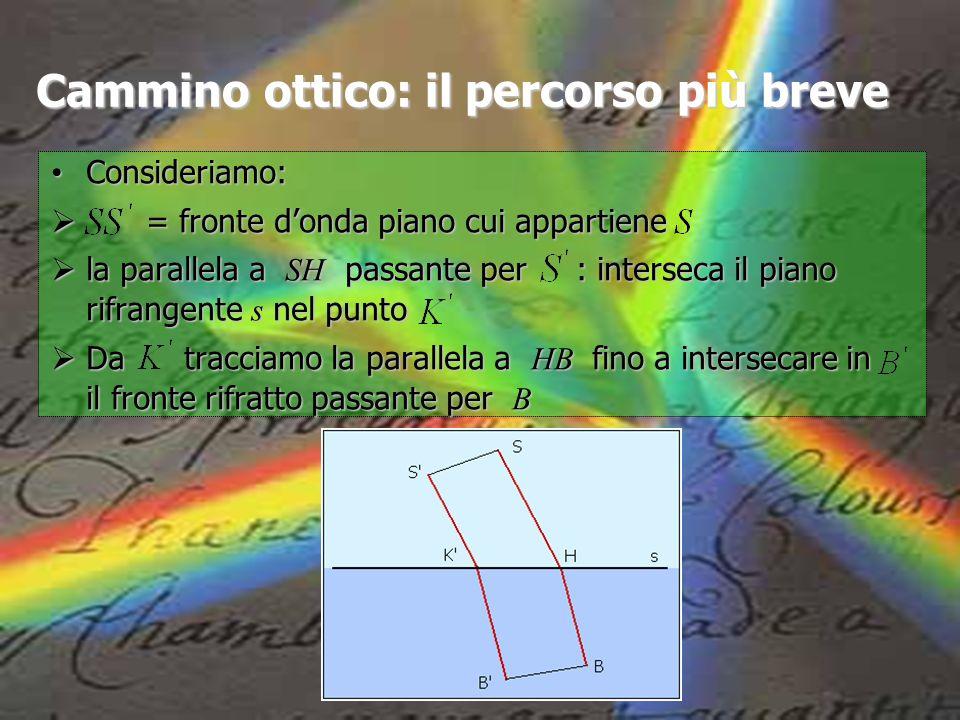 Cammino ottico: il percorso più breve