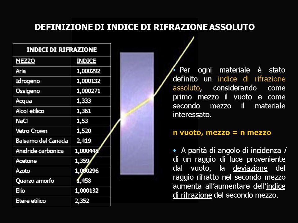 DEFINIZIONE DI INDICE DI RIFRAZIONE ASSOLUTO